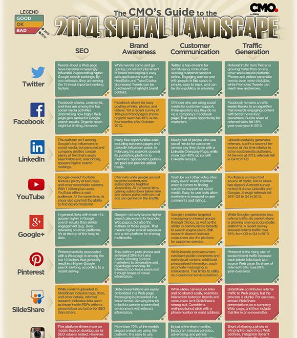 CMO social landscape